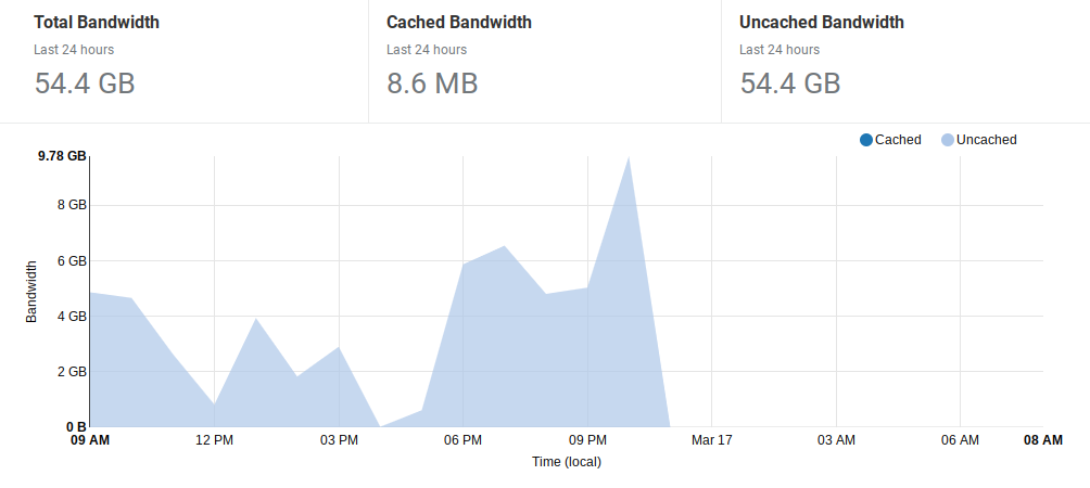 Anyone with Plex Fronted by Cloudflare? - HostBalls